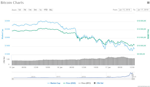 Bitcoin dół
