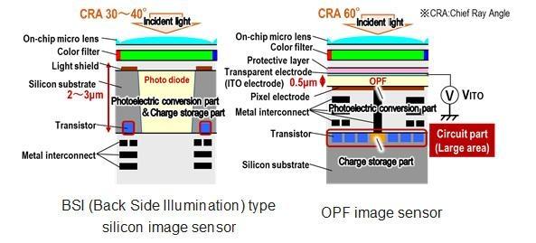 Panasonic sensor z OPF struktura
