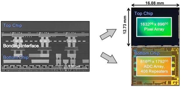 Sony sensor struktura