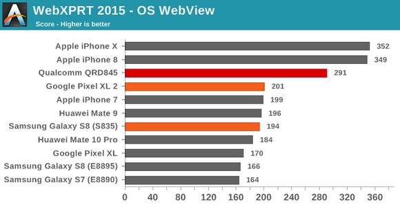 Qualcomm Snapdragon 845 wyniki wydajności