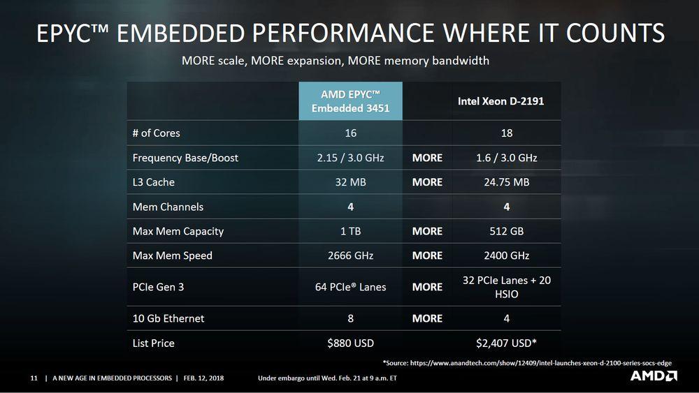 AMD Epyc 3000 - slajd