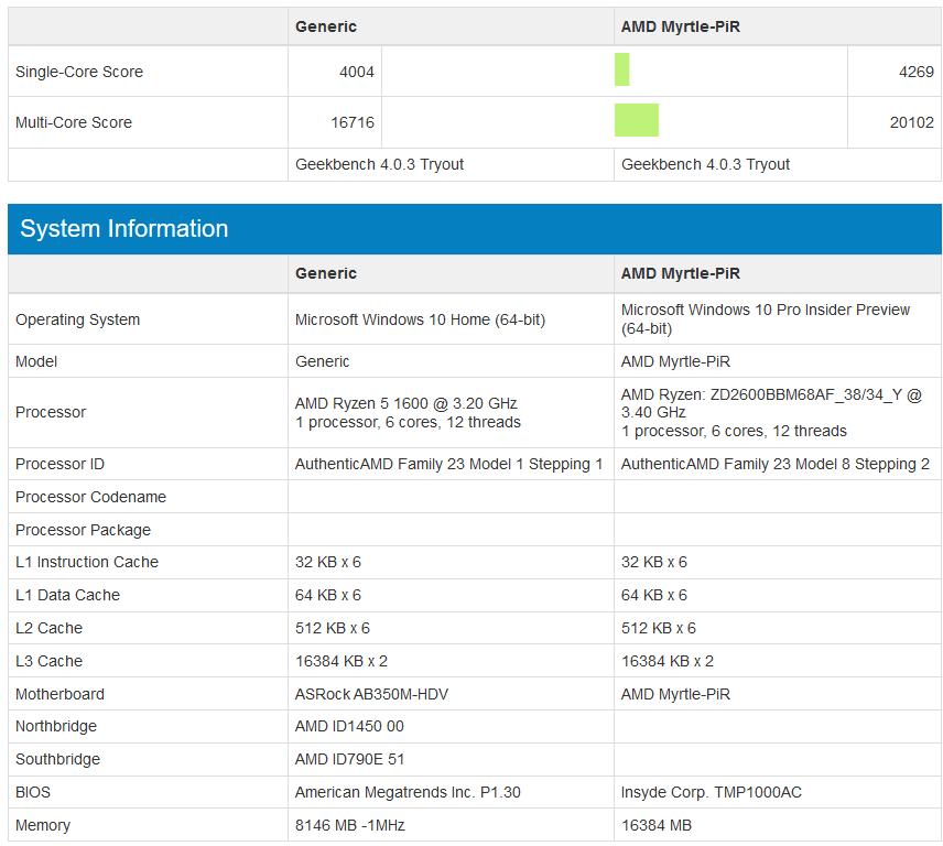 AMD Ryzen 5 1600 vs Ryzen 5 2600 - porównanie wydajności GeekBench 4