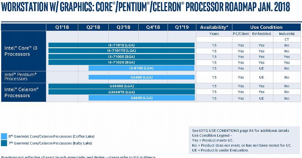 Intel - plany wydawnicze 2018