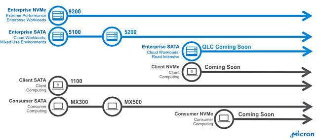 Micron - plany wydawnicze SSD na 2018