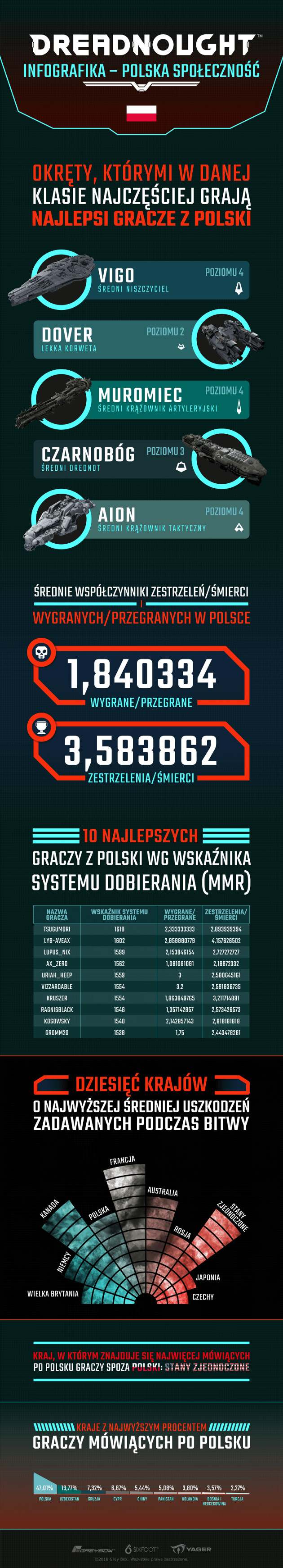 Dreadnought Polska
