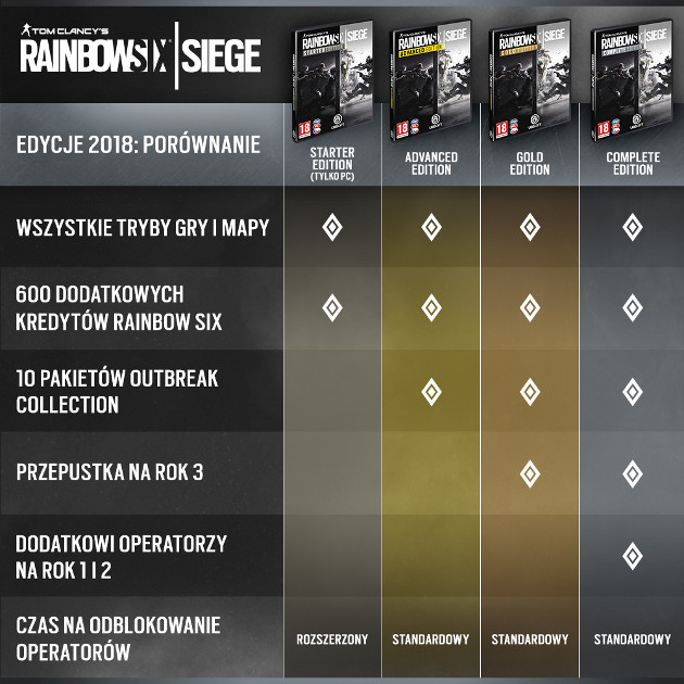 Rainbow Six Siege 3. rok