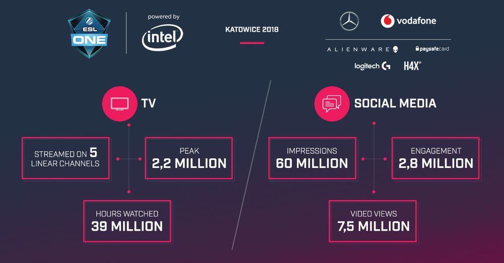ESL One Katowice 2018 - infografika