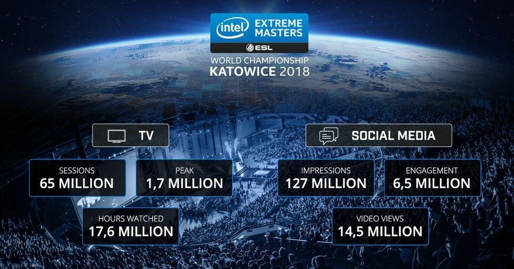 IEM Katowice 2018 - infografika