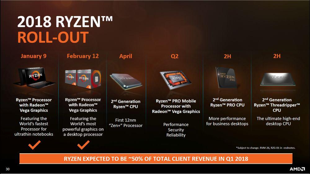 AMD - plany wydawnicze na 2018