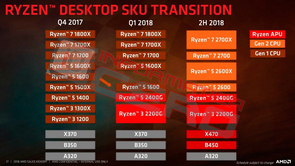 AMD Ryzen - plany na 2018