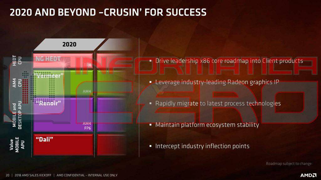 AMD - plany wydawnicze 2020