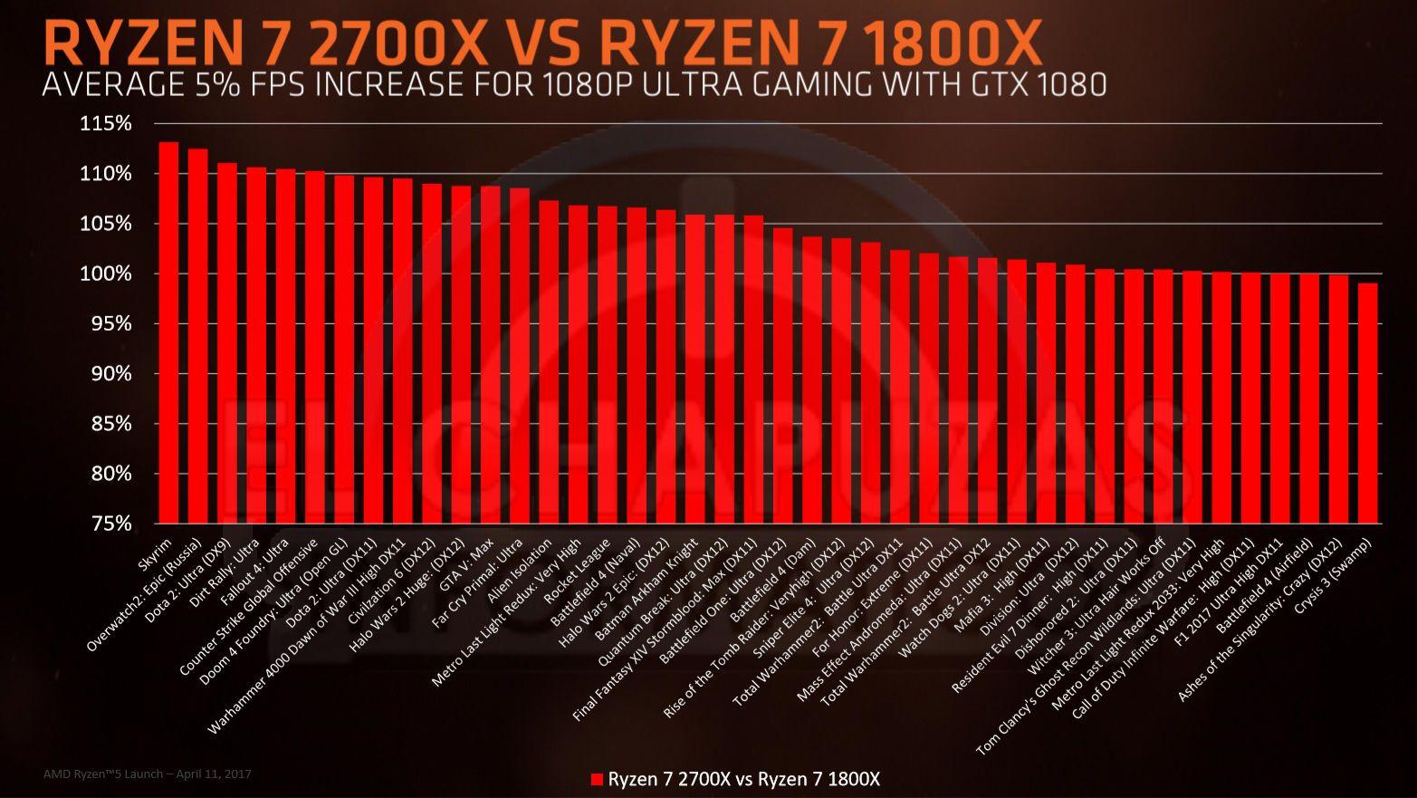 AMD Ryzen 2000