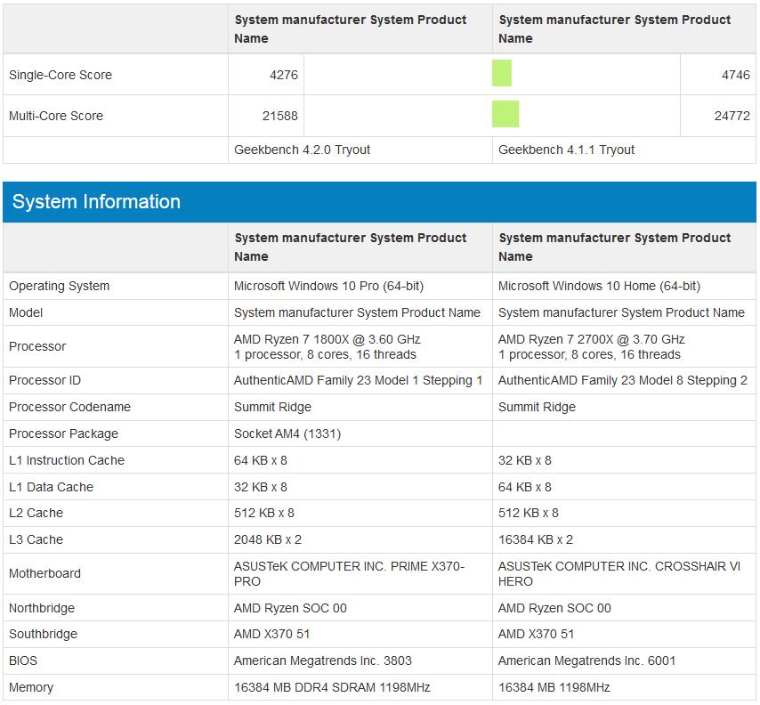 AMD Ryzen 7 1800x vs Ryzen 7 2700X - porównanie wydajności GeekBench