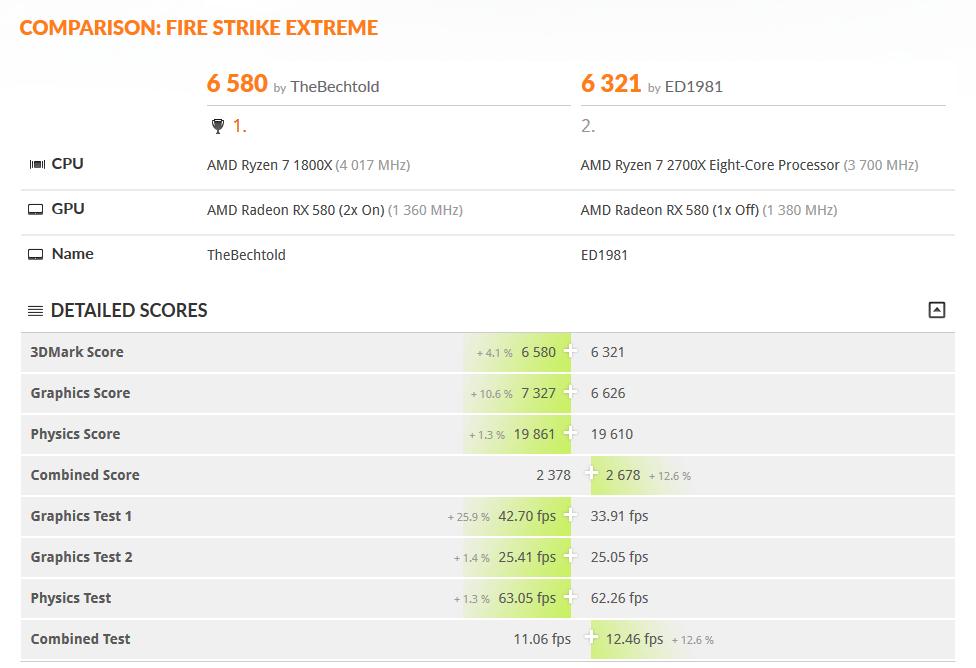 AMD Ryzen 7 2700X vs AMD Ryzen 7 1800X - wyniki wydajności 3DMark Fire Strike Extreme