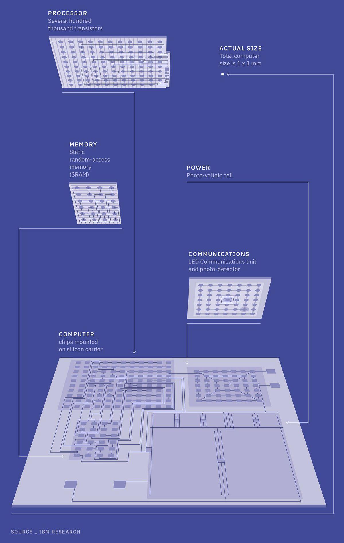 IBM - budowa komputer