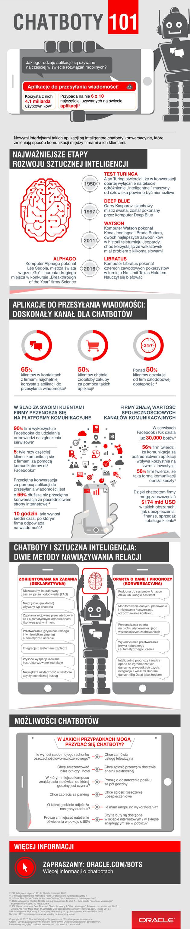 chatboty infografika