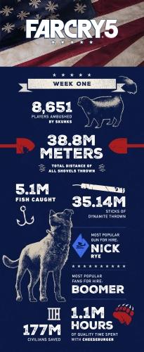 Far Cry 5 infografika