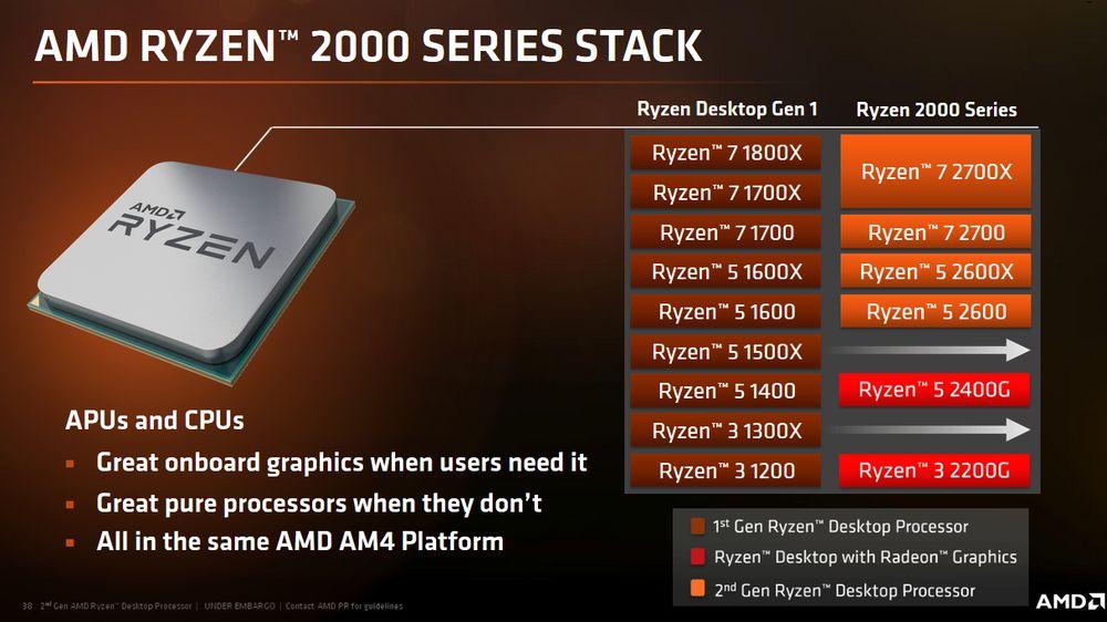 AMD Ryzen 2000 - nowe modele