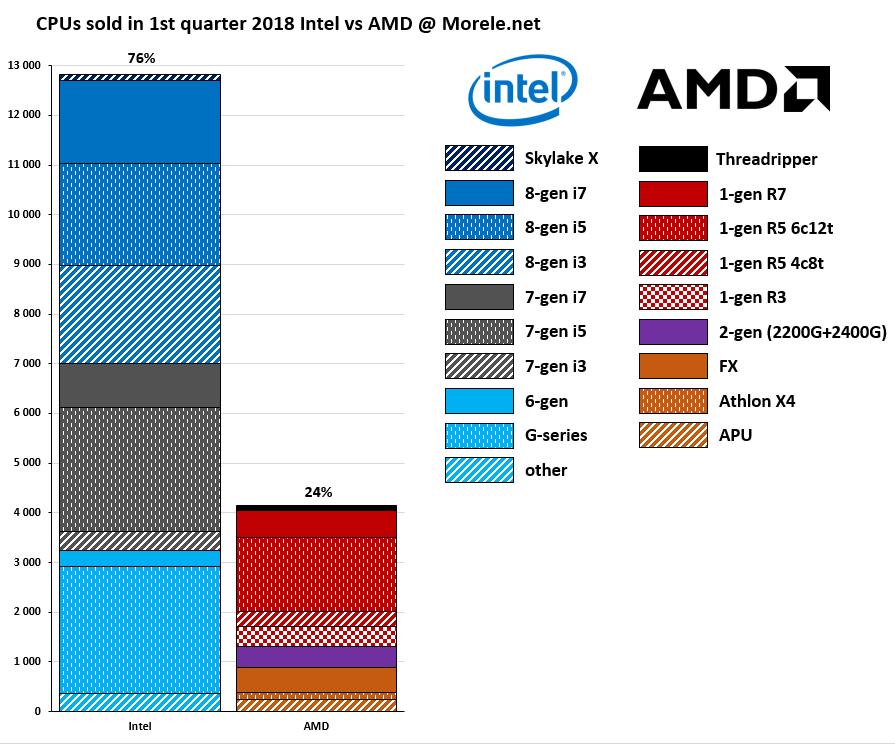 Intel vs AMD - sprzedaż procesorów w sklepie Morele.net w Q1 2018