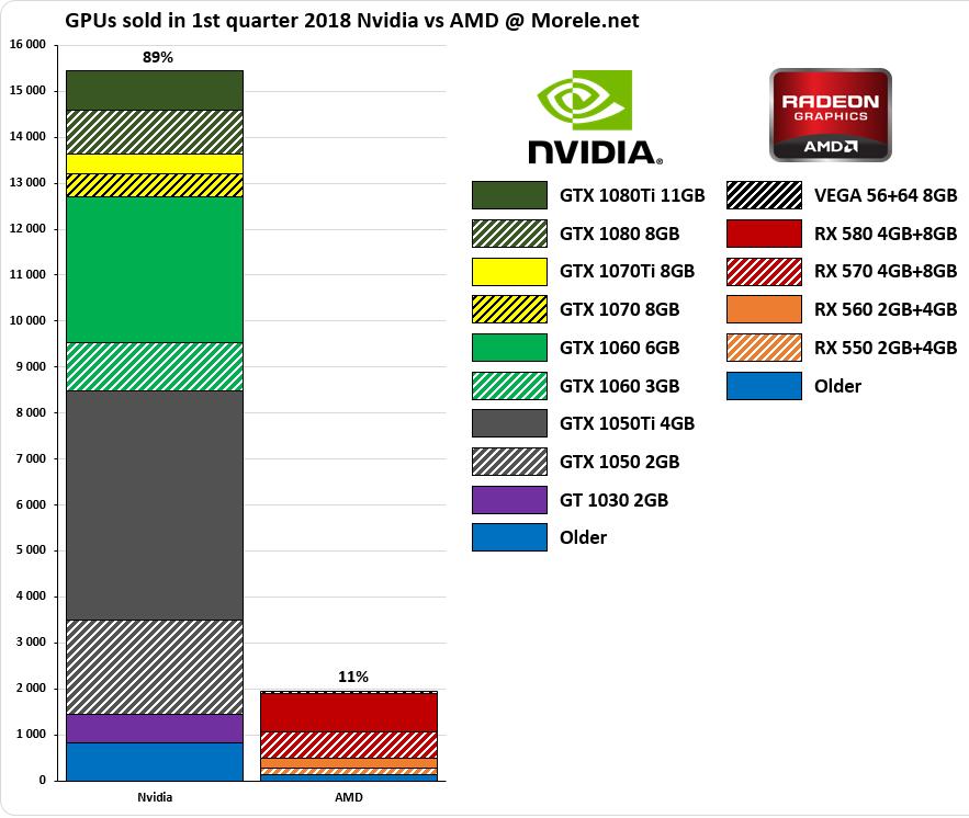 AMD vs Nvidia - sprzedaż kart graficznych Morele.net