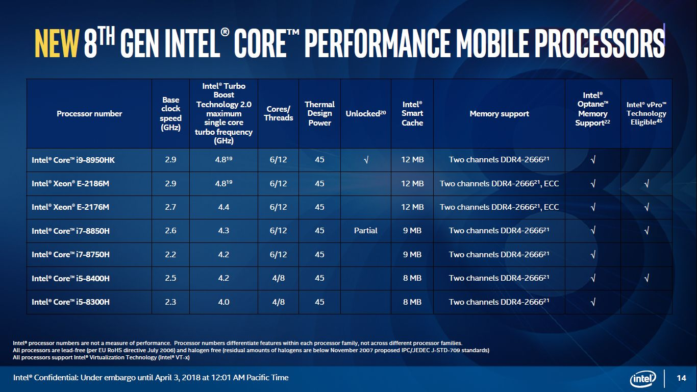Intel Coffee Lake-H - modele