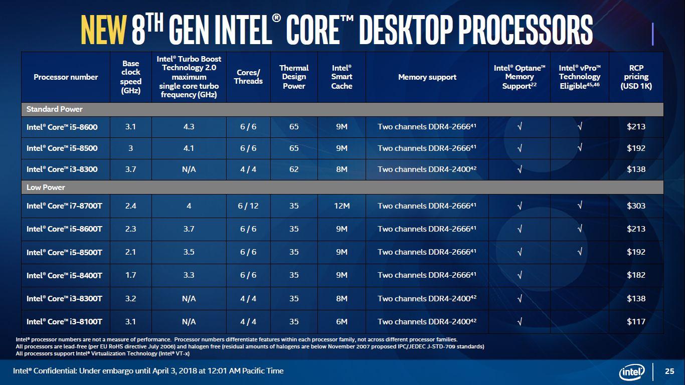 Intel Coffee Lake-S - nowe procesory