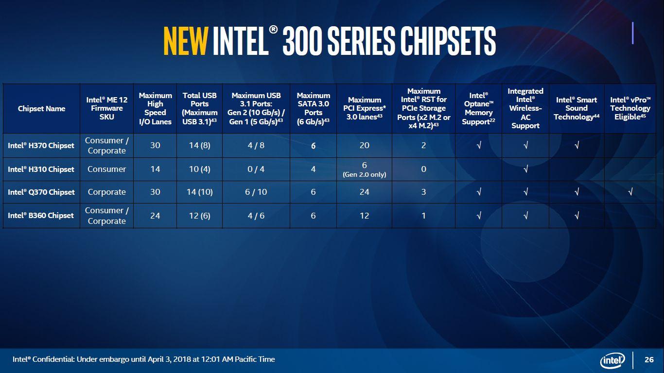 Intel chipsety 300