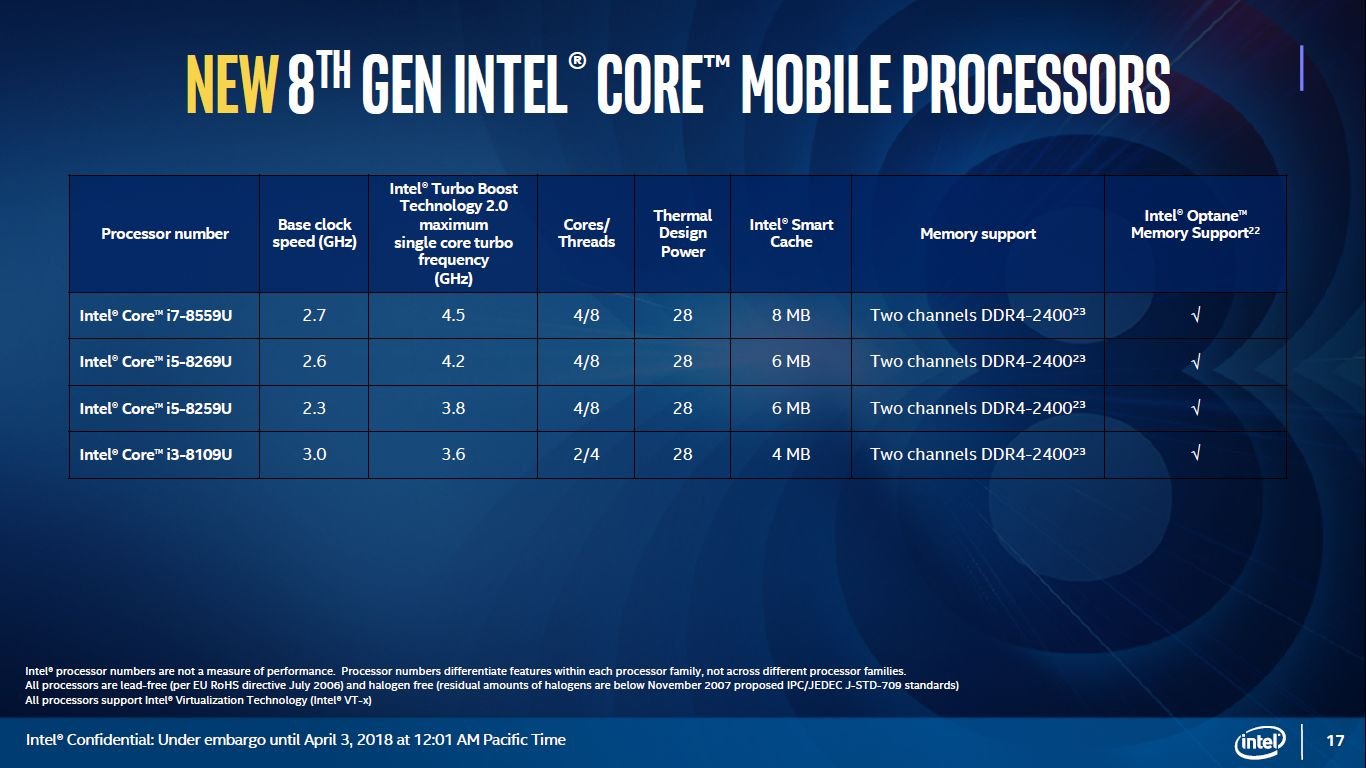 Intel Kaby Lake Refresh