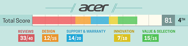 Laptop producent Acer