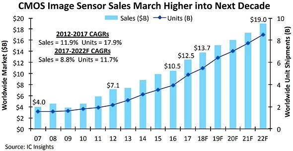 Rynek sensorów CMOS