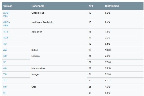 Android statystyki maj 2018