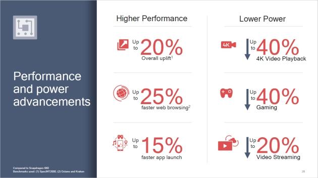 Qualcomm Snapdragon 710 wydajność