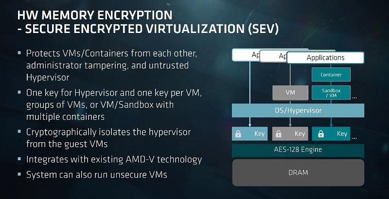 AMD Secure Encrypted Virtualization