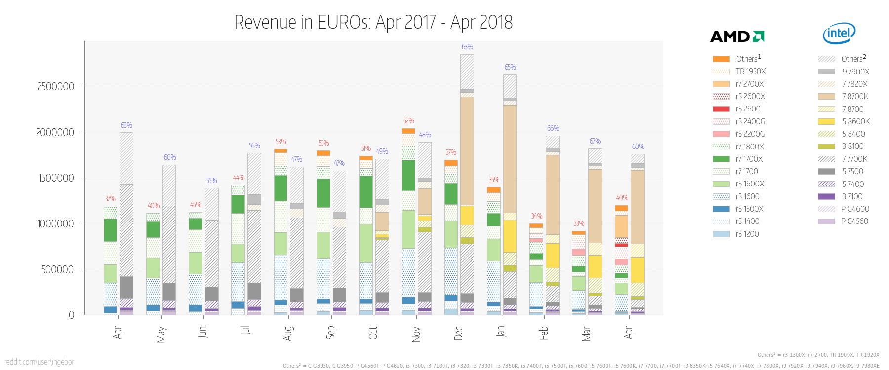 Sprzedaż procesorów w kwietniu 2018 - wzrost udziałów AMD