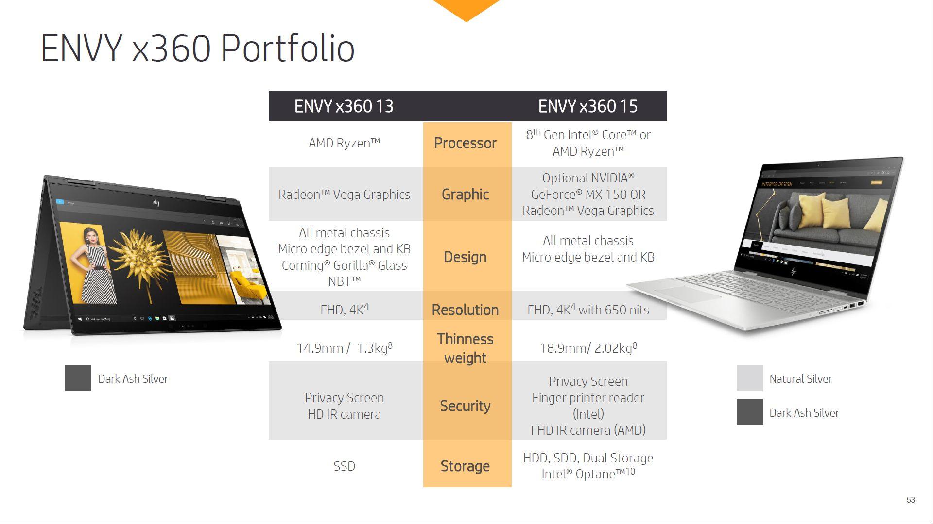 HP Envy 13 x360 i 15 x360