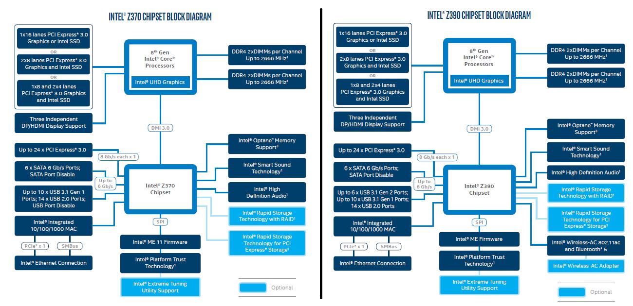 Intel Z370 vs Intel Z390