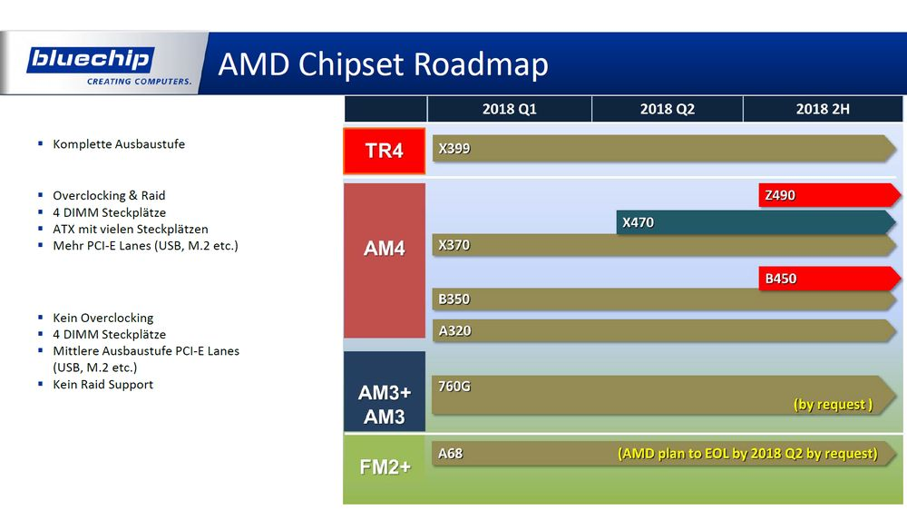 AMD - plany wydawnicze płyt głównych 2018