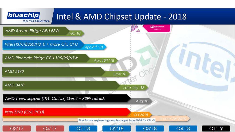 AMD i Intel - plany wydawnicze procesorów 2018