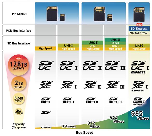 SD Express - porównanie typów kart