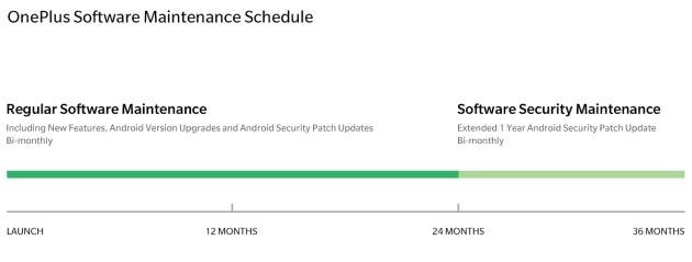 OnePlus aktualizacje