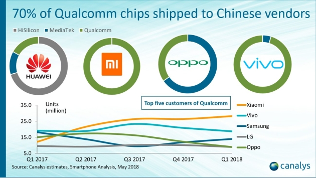 Xiaomi Qualcomm