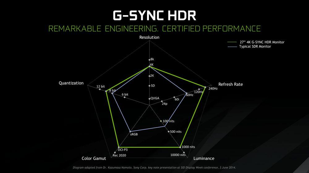 Nvidia G-Sync HDR
