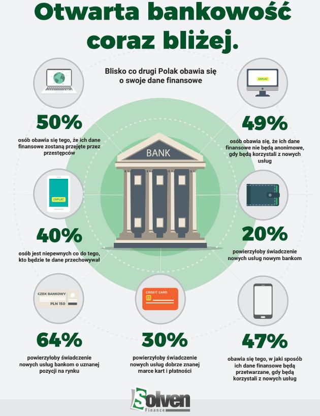 otwarta bankowość infografika