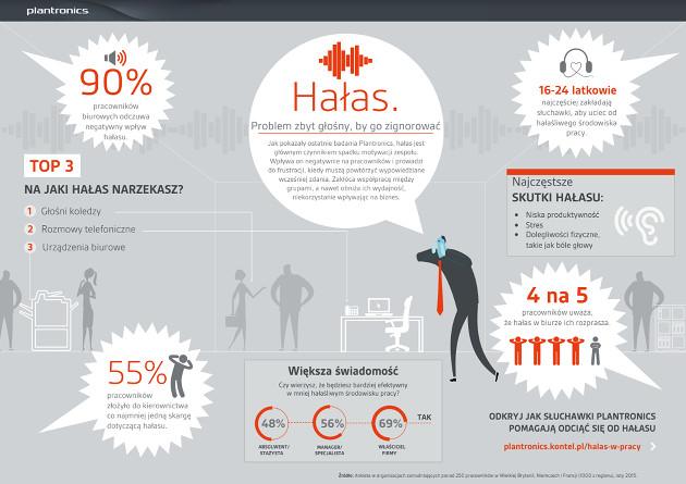 Plantronics hałas infografika