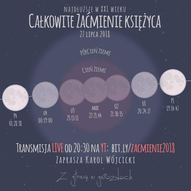 Całkowite zaćmienie Księżyca Karol Wójcicki zaprasza