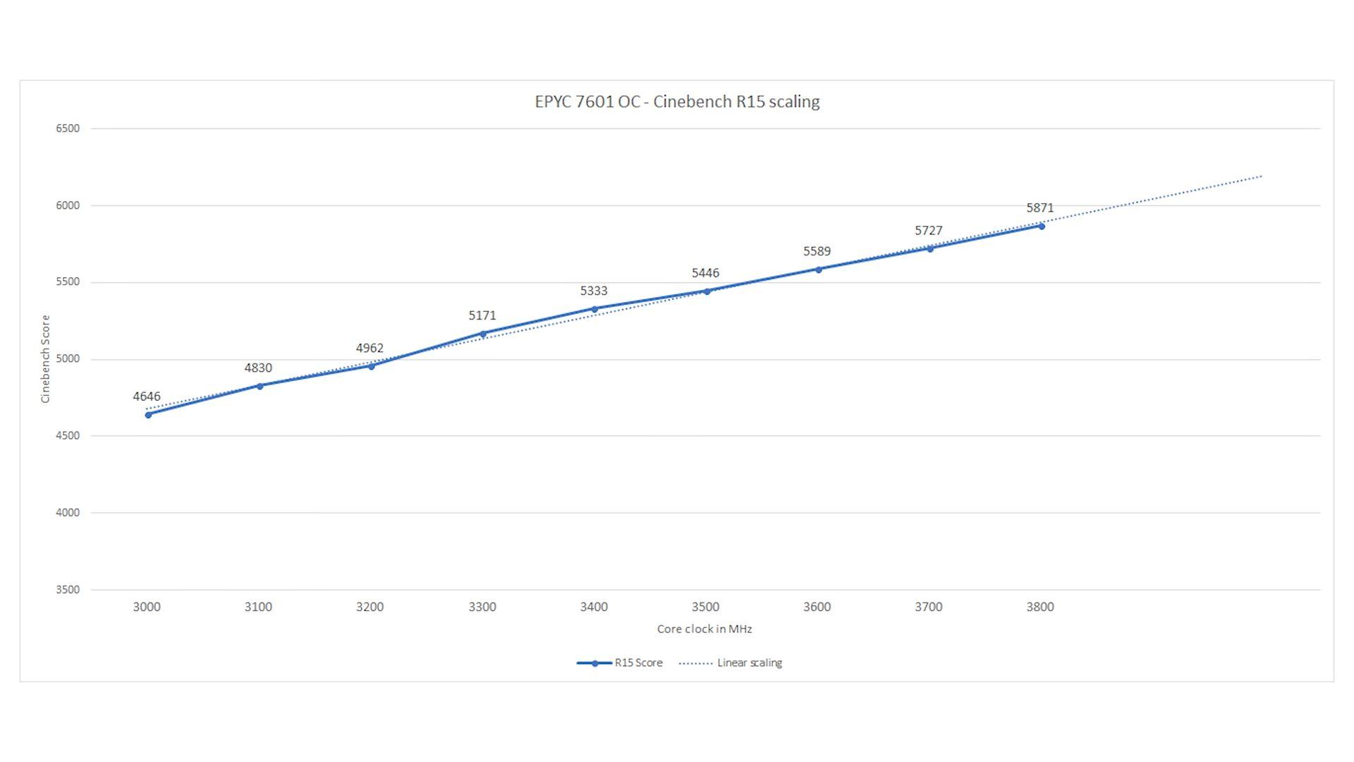 AMD Ryzen Threadripper 2990X - symulacja wydajności na