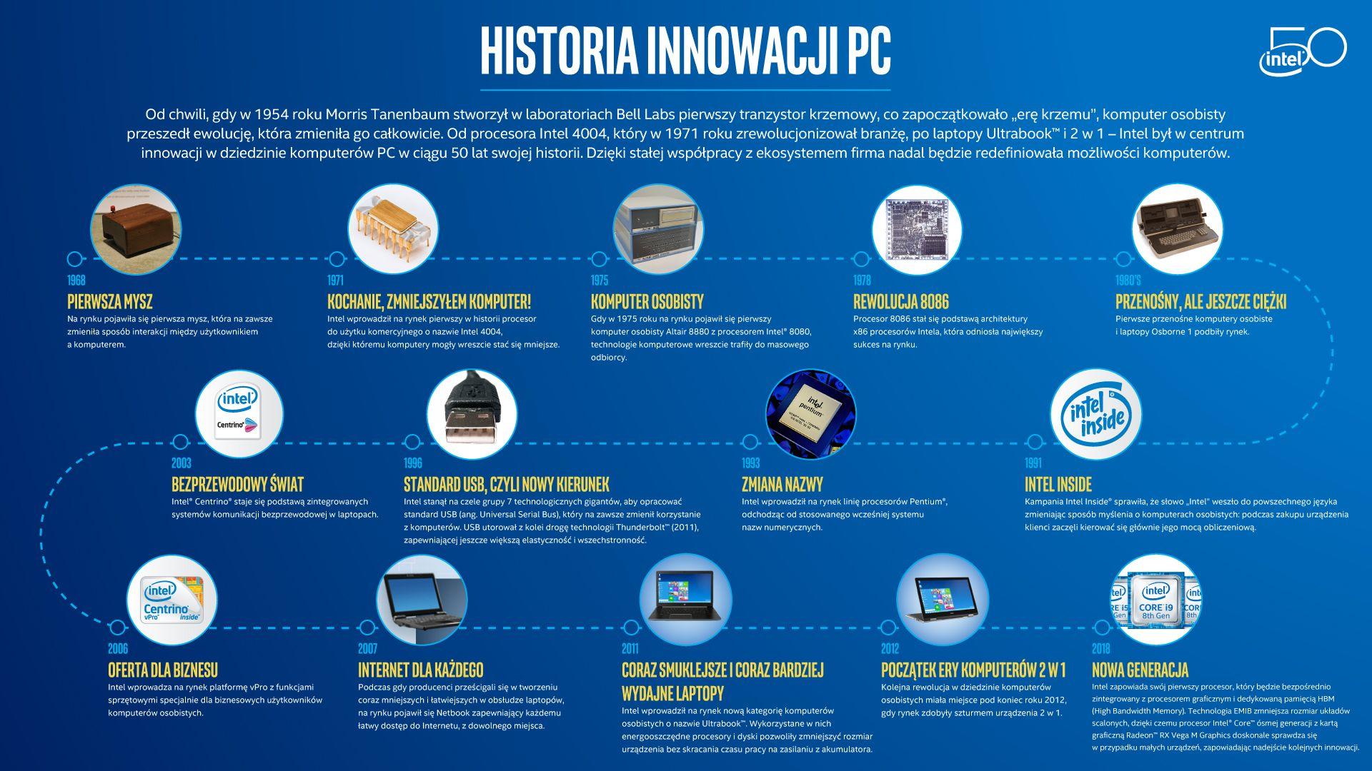 50-lecie firmy Intel - infografika