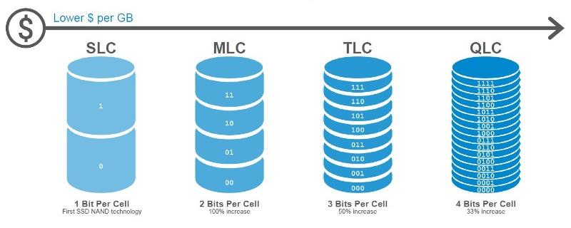 Intel NAND