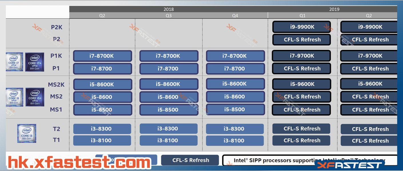 Intel - plany wydawnicze procesorów 2018 - 2019
