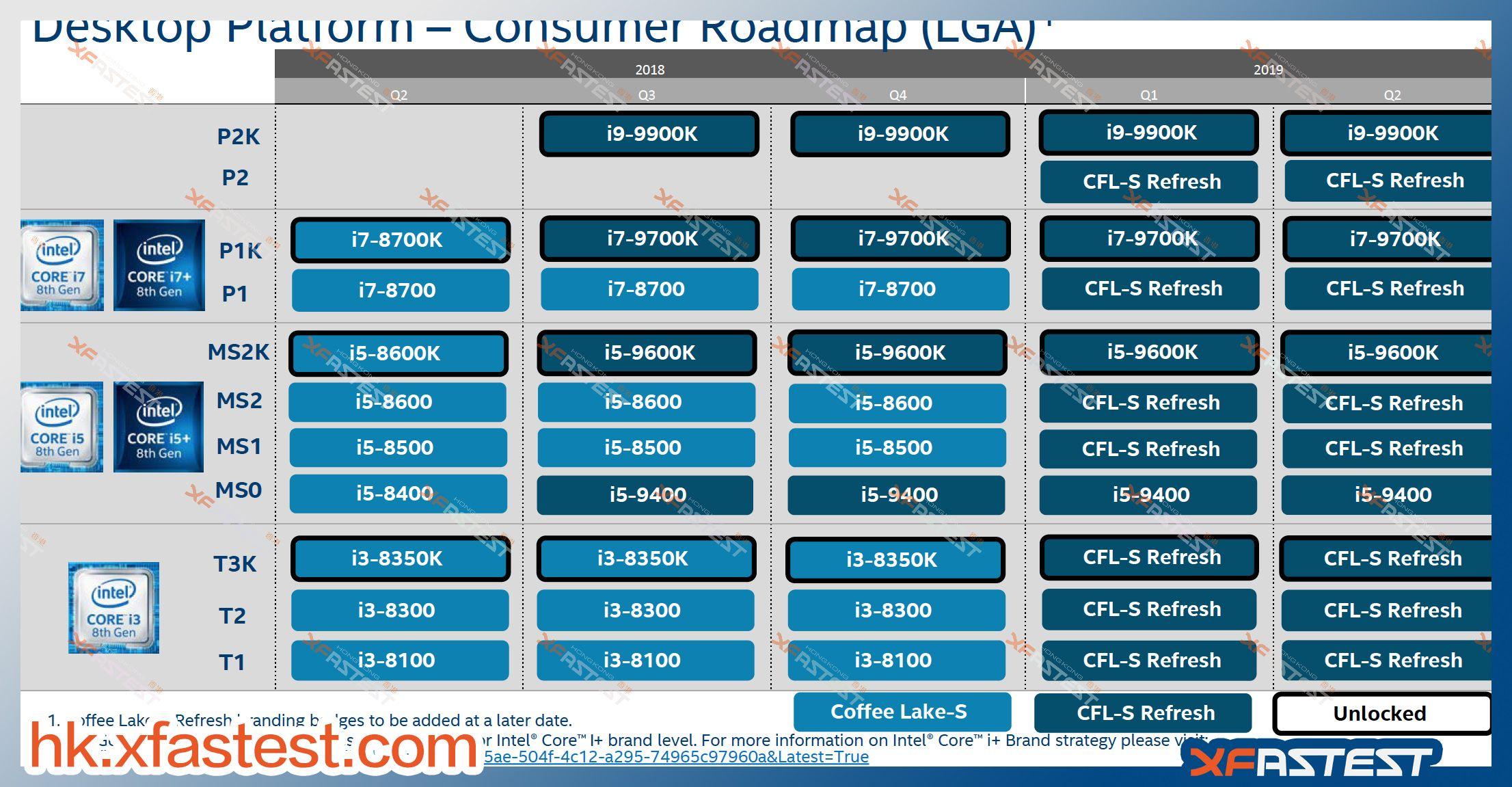 Intel - zaktualizowane plany wydawnicze procesorów
